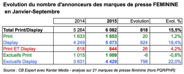 evolution-nombre-annonceurs-janvier-septembre-2014-2015-cb-expert