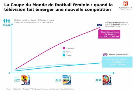 coupe-du-monde-football-feminin-cb-expert