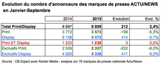 evolution-nombre-annonceurs-marques-presse-janvier-septembre-2014-2015-cbexpert