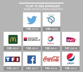 flop-10-marques-aupres-clients-cbexpert