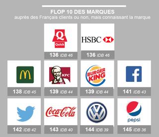 flop-10-marques-aupres-francais-cbexpert