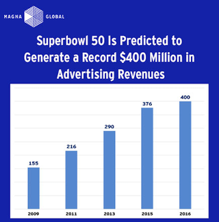 superbowl-generate-advertising-revenues-cbexpert