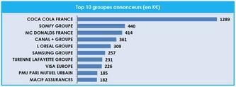 top-10-annonceurs-jeux-olympiques-rio-cb-expert