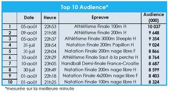 top-10-audiences-epreuves-olympiques-rio-cb-expert