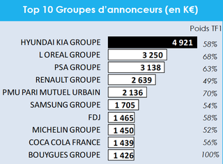 top-10-groupes-annonceurs-euro2012-cb-expert