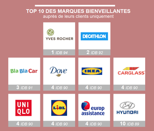 top-10-marques-bienveillantes-aupres-clients-cbexpert