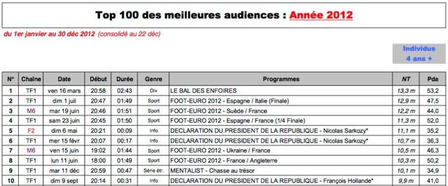 top-100-meilleures-audiences-annee-2012-cb-expert