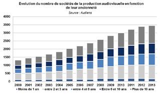 volution-nombre-societe-production-audiovisuelle-cbexpert