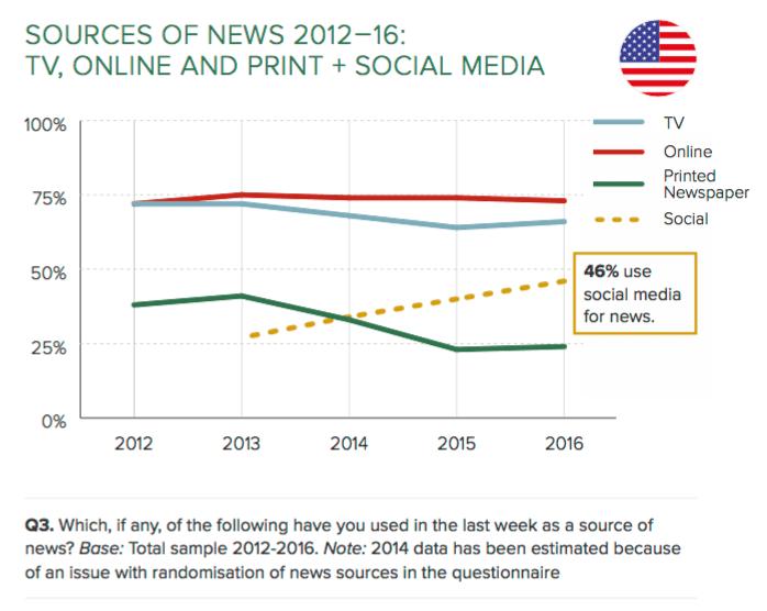 Reuters social evol par media-min